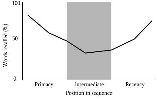 https://en.wikipedia.org/wiki/Serial-position_effect#/media/File:Serial_position.png