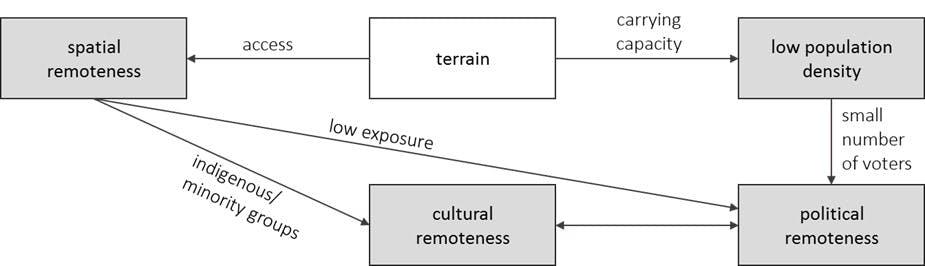 aspects of remoteness