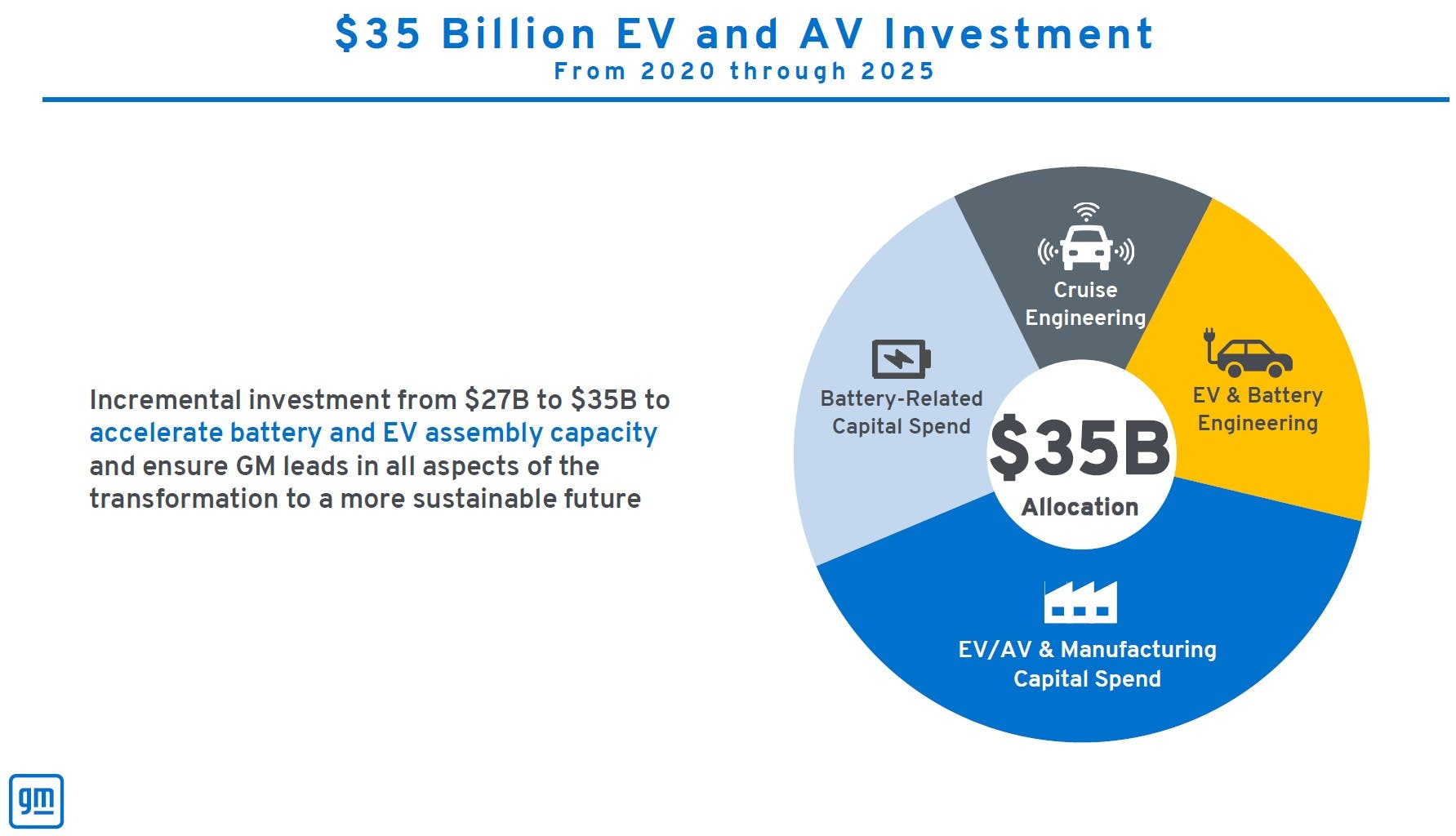 Graph from GM Q2 Analyst Deck