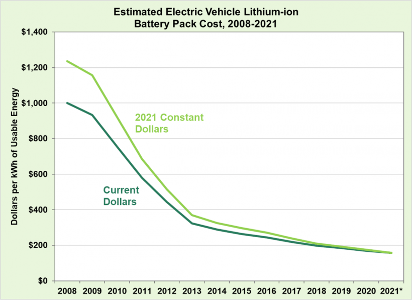 DOE battery pack costs