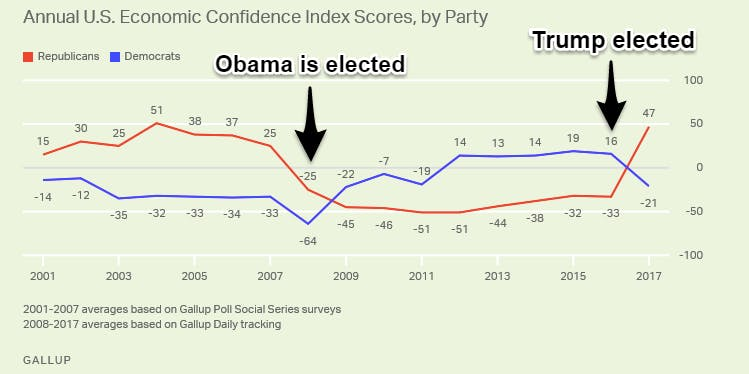 US Economic Confidence Index Scores, by Party