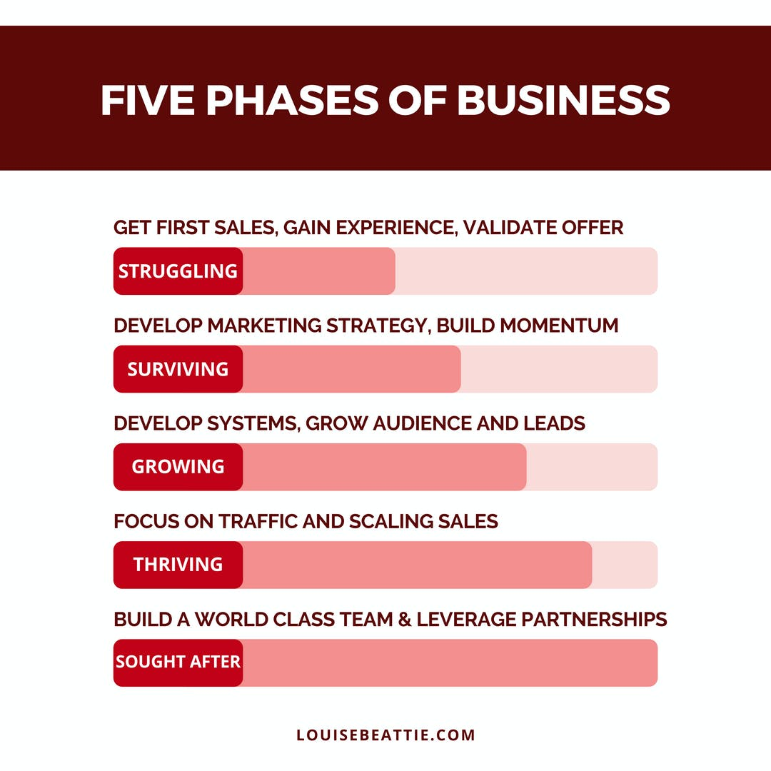 Everyone wants to become sought after in their business but not everyone's prepared to put in the work required at every phase. ⠀⠀⠀⠀⠀⠀⠀⠀⠀ ⠀⠀⠀⠀⠀⠀⠀⠀⠀ Save this and let me know → which phase are you at?