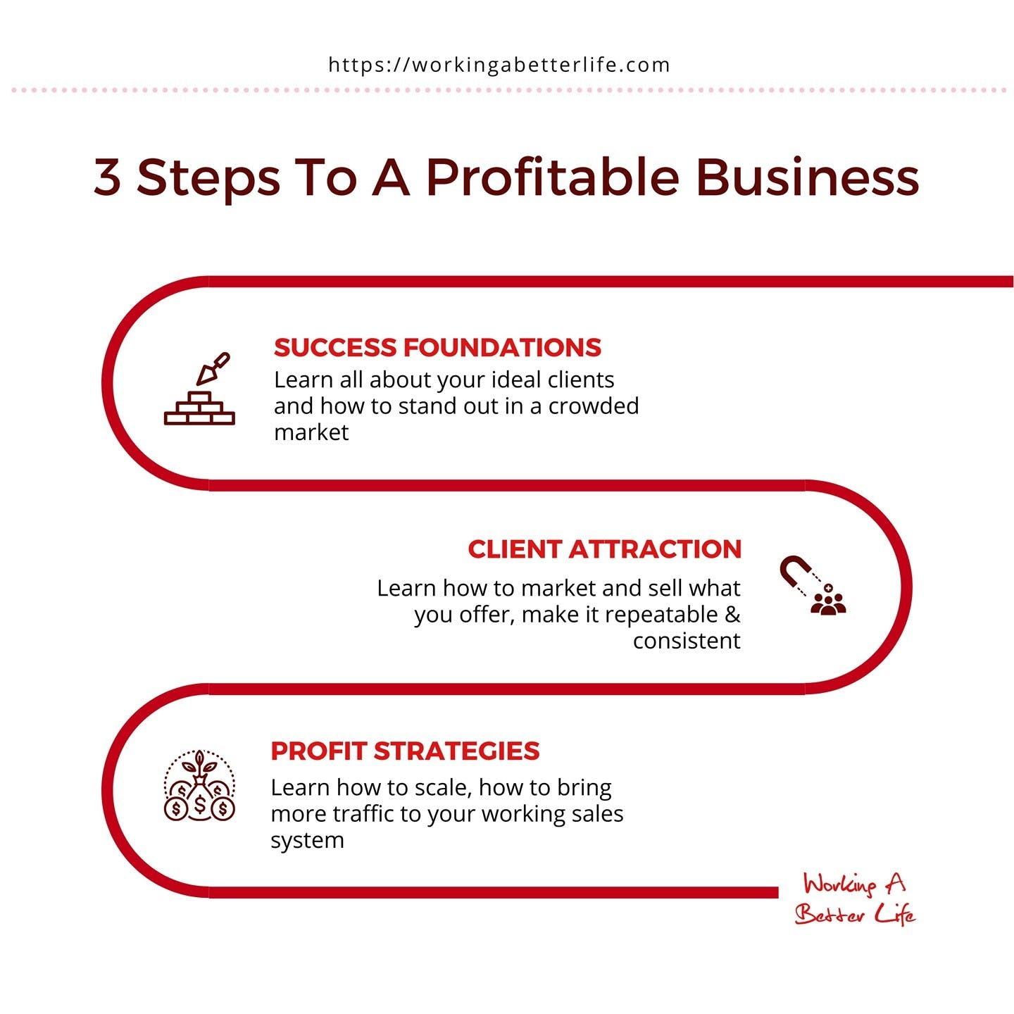 There are three steps to creating a sustainable and profitable business. Each one builds upon the next.    Most people try to skip the first one, the foundations, and go straight to attracting clients, then wonder why they aren't getting many sales.     If you don't know why your clients are buying, then it's so much harder to successfully sell.    Too many businesses have the attitude that you shouldn't have to sell, that people will just buy. It rarely works that way because people aren't buying what you sell, they are buying what your products enable.     And there are always alternatives to what you sell, not just your competition, but other types of products, other actions.    Your job is to show people why what you sell is the best way to achieve or get what they want over and above all the other alternatives.    Save this as a reminder, and if you want help attracting more clients DM me.