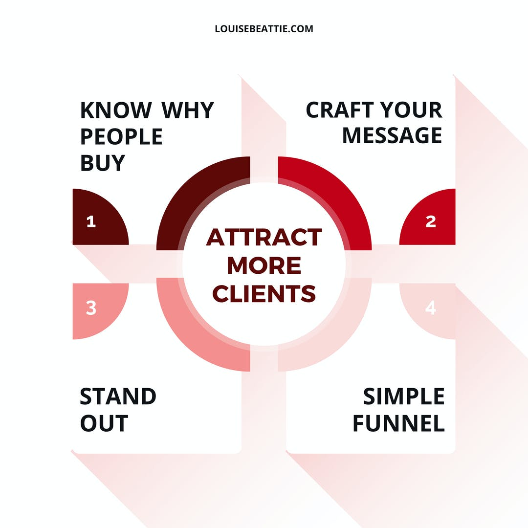 There are four main elements to attracting more clients and they build upon each other. Miss out one of these and you are going to make growing your business and booking more clients that much more difficult.⠀⠀⠀⠀⠀⠀⠀⠀⠀ ⠀⠀⠀⠀⠀⠀⠀⠀⠀ Most people don't invest enough effort into the first pillar - understanding why people buy what they offer. Without that it makes crafting your message and creating a simple funnel that resonates with your market nigh on impossible.⠀⠀⠀⠀⠀⠀⠀⠀⠀ ⠀⠀⠀⠀⠀⠀⠀⠀⠀ Which of these have you got covered and which needs more work?