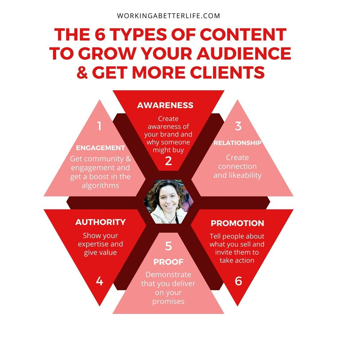 Today, I wanted to share with you the 6 Types of content to grow your audience and get more clients. They each have a purpose to play in your social media & content marketing strategy. ⠀⠀⠀⠀⠀⠀⠀⠀⠀ ⠀⠀⠀⠀⠀⠀⠀⠀⠀ A lot of people here have been saying how their organic reach is going down. This will help. ⠀⠀⠀⠀⠀⠀⠀⠀⠀ ⠀⠀⠀⠀⠀⠀⠀⠀⠀ Save this post as a reference. I know you'll need it.