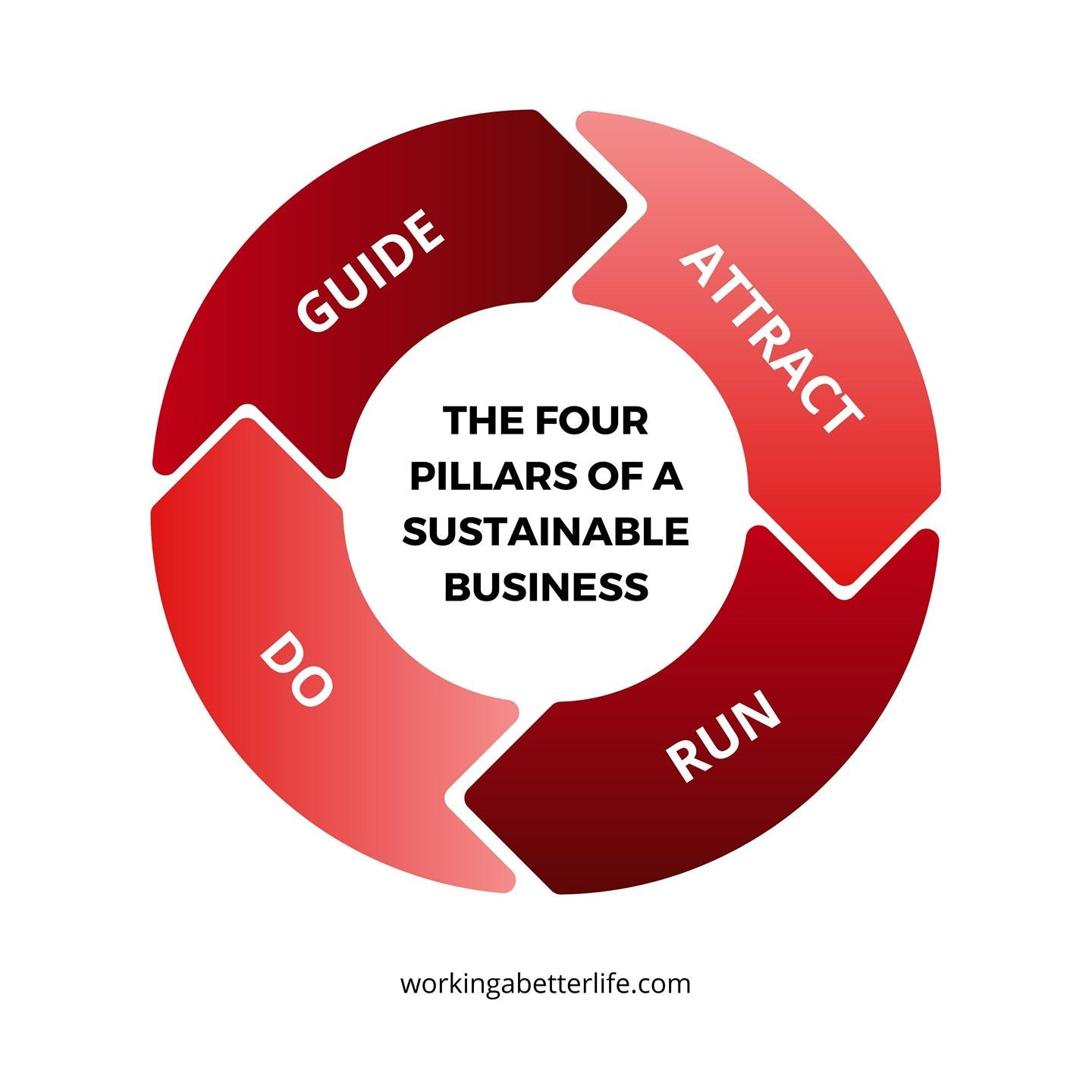 There are four pillars to running a sustainable and profitable business:    Guide The Business    Attract The Business    Run The Business    Do The Business    Most business owners (and yes, if you have a photography business then you are a business owner, even if it is just you) tend to focus on attracting the business and doing the business at the expense of the other two. This can be a costly mistake and lead to the business becoming your boss, instead of a business that you love and enjoy, a business that serves you.    𝗚𝘂𝗶𝗱𝗲 𝗧𝗵𝗲 𝗕𝘂𝘀𝗶𝗻𝗲𝘀𝘀     This is an underestimated part of running a business, however, it is key. Don't overcomplicate this. I show my clients how to use a simple one-page document called the Business GPS that they can glance at and review on a regular basis. It's an effective guidance system to keep your business on track and stop you from getting distracted from achieving your goals and dreams.    𝗔𝘁𝘁𝗿𝗮𝗰𝘁 𝘁𝗵𝗲 𝗕𝘂𝘀𝗶𝗻𝗲𝘀𝘀    All things marketing and sales. When it comes to attracting the business many creatives skip the foundational aspects of deeply understanding their clients and target market.     When you fathom out what drives and motivates your clients to buy your products and services on a deeper intrinsic level (rather than the surface level I want photographs of my dog) then you can create effective messaging, positioning and marketing.    𝗥𝘂𝗻 𝗧𝗵𝗲 𝗕𝘂𝘀𝗶𝗻𝗲𝘀𝘀    Another often neglected part of business.    This is all about your data/numbers, finances and team (even if you think of yourself as a team of 1). However, if you use any suppliers or tools from other companies then you have a team...    Without knowing your data you can't make good decisions. Without measuring your Objectives and Key Results (OKRs) you make decision making guess.    There is no need to overcomplicate this. Keep it simple and track the essentials.     𝗗𝗼 𝗧𝗵𝗲 𝗕𝘂𝘀𝗶𝗻𝗲𝘀𝘀    This is delivering the business, doing the work of your business. The more that you can systemise this and create processes, the more consistent your client experience will be, and the easier your life will be.