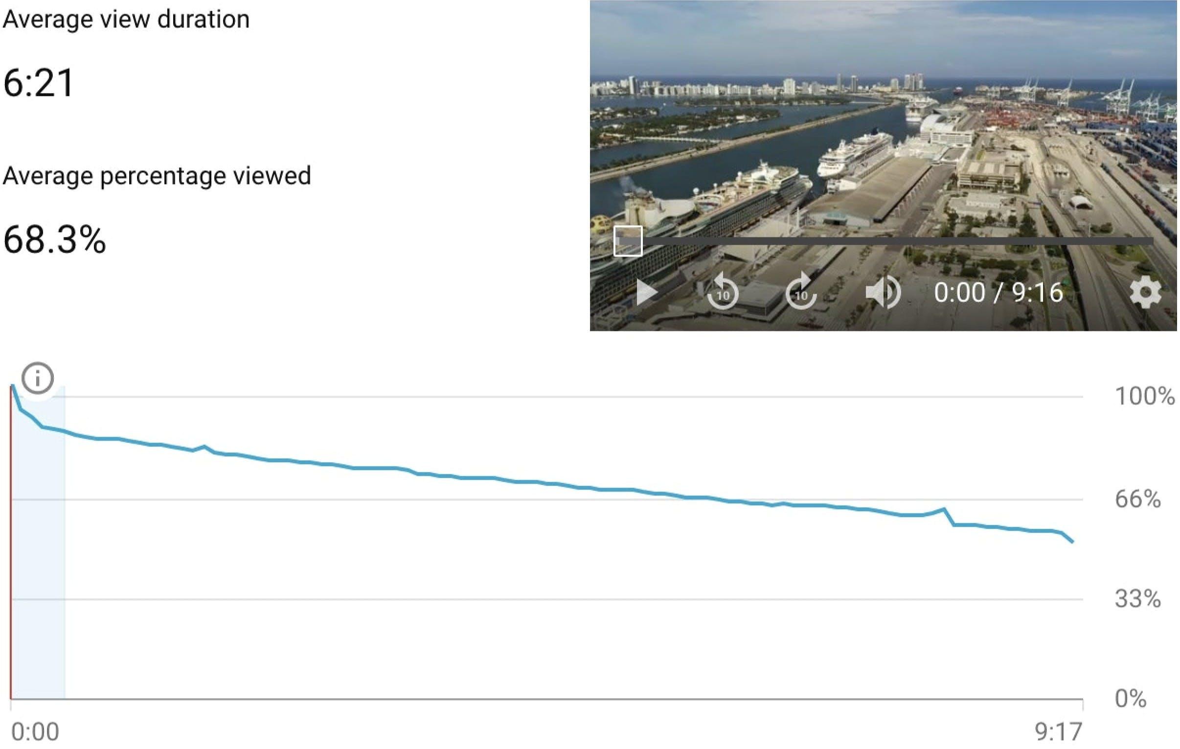 Audience Retention Graph