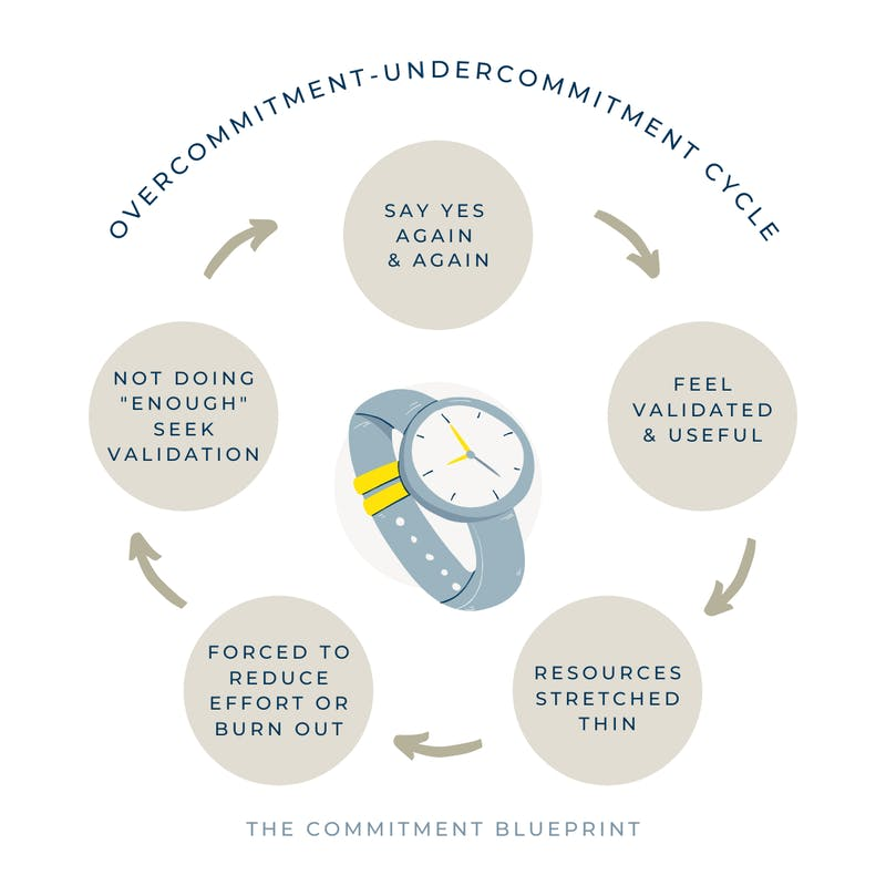 The Overcommitment-Undercommitment Cycle: saying yes too many times, feeling validated & useful, resources get stretched thin, forced to reduce effort or burn out, feel like you're not doing enough, say yes again...
