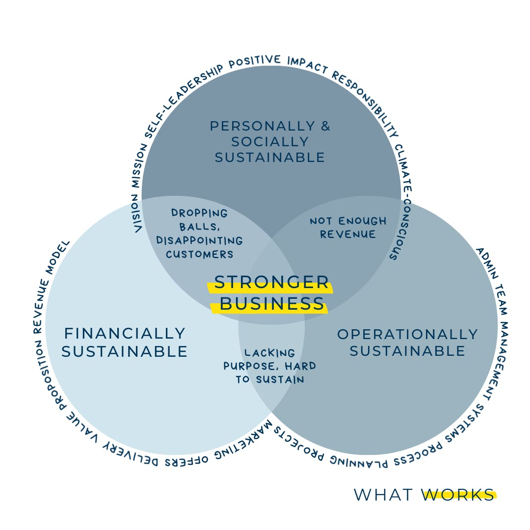 Stronger Business venn diagram