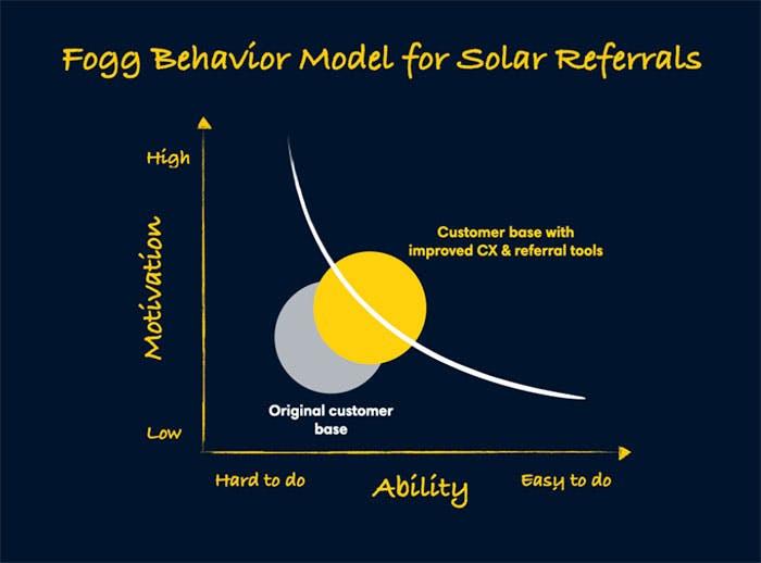 Fogg Behavior Model for Solar Referrals