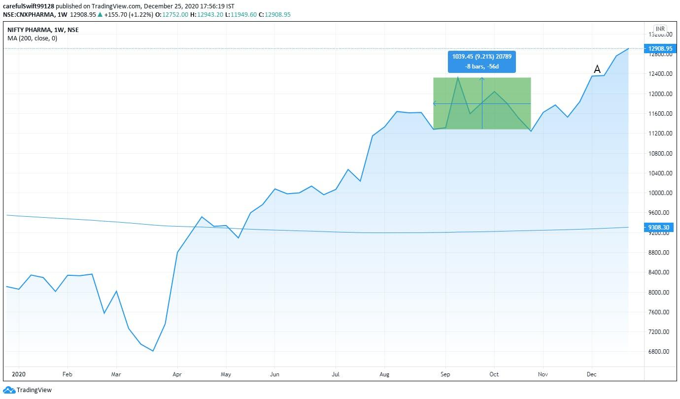 share market chart