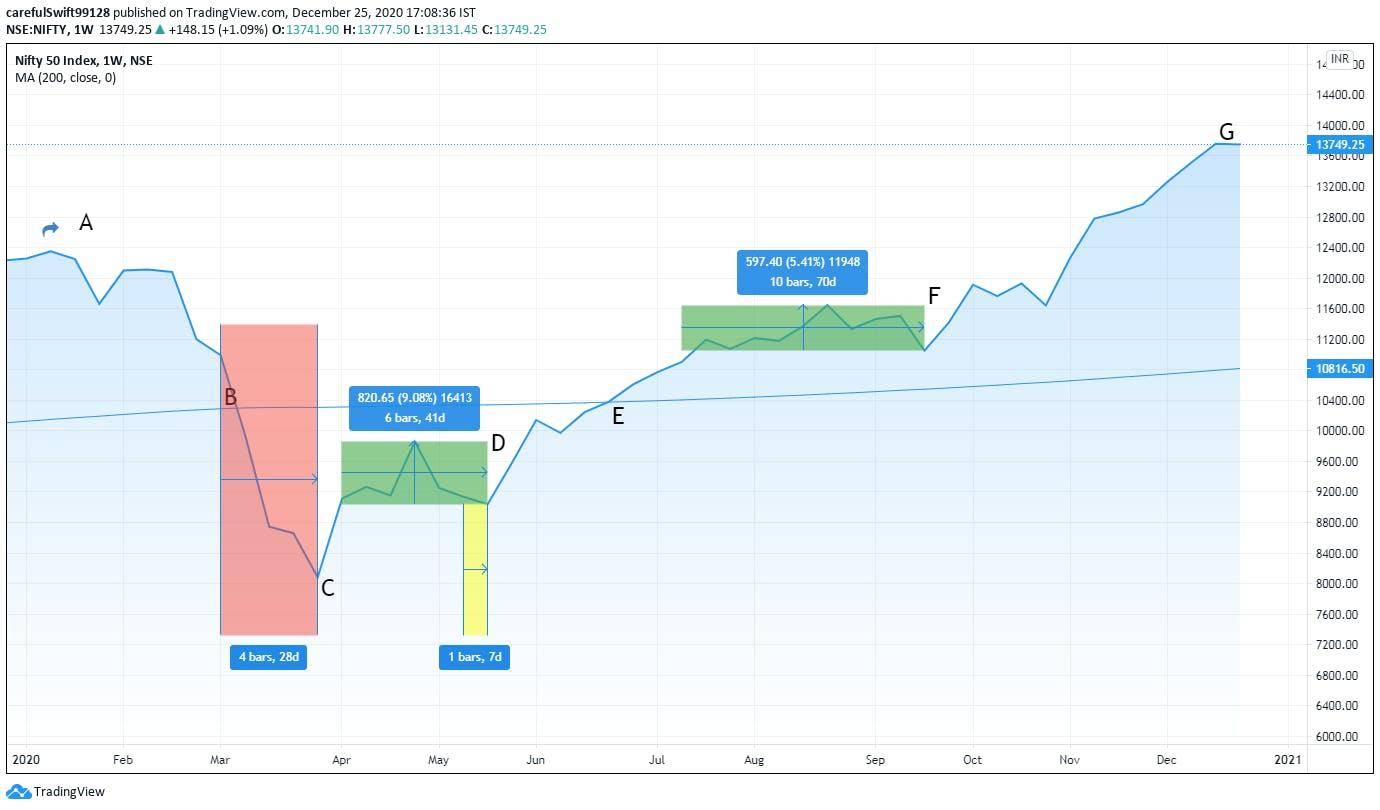 share market index