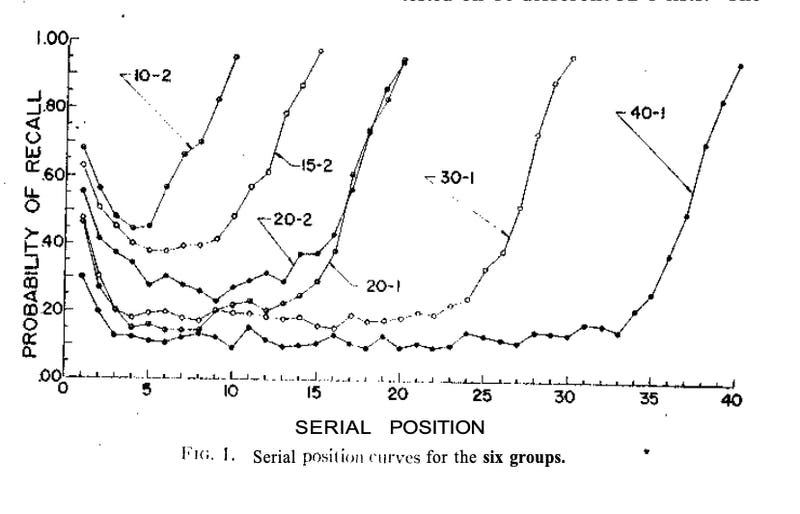 Graph probability of recall vs serial Position