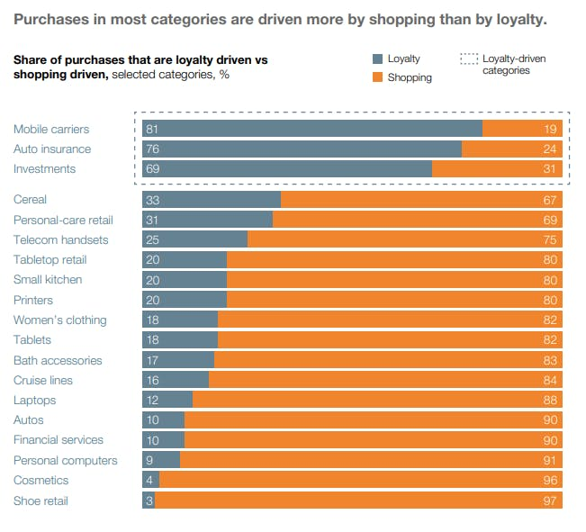 McKinsey Share of Purchases: Shopping vs Loyalty 2017