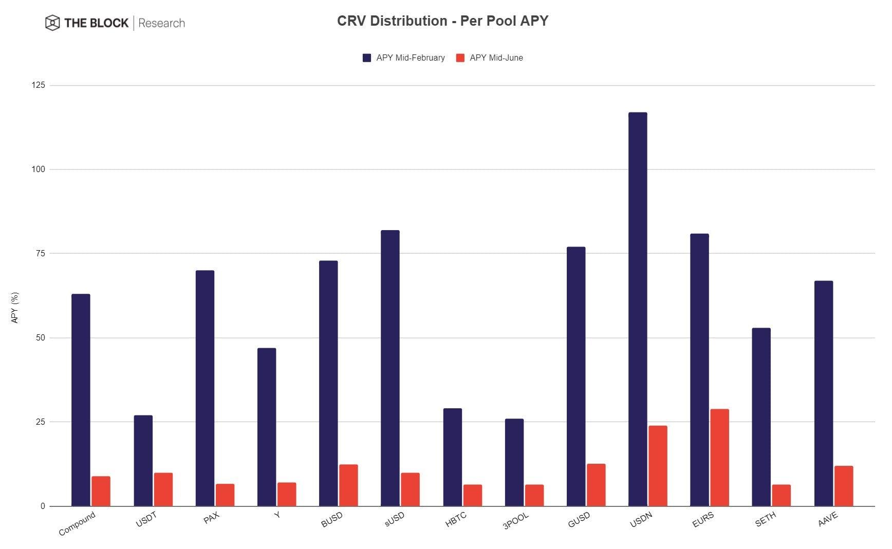Curve Distribution (APY)